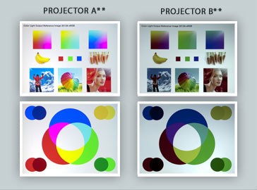 Colour Light Output specification describes the difference in colour between these two projectors.