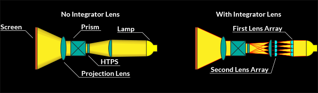 Chart demonstrating 3LCD lens technology.